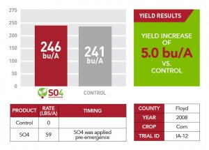 Floyd County's 5 bu/A yield increase information from 2008 after using SO4 shown through a bar graph, chart, and text information
