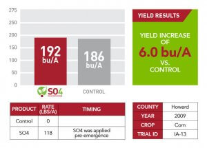 Yield increase results of 6 bu/A for Howard County in 2009 shown through a bar graph, green text box, and a chart