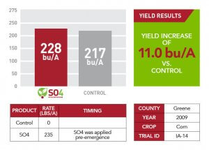 Yield results for Greene County in 2009 displayed as a comparison bar graph, text box, and chart