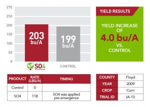 2009 yield results for SO4 applied in Floyd County shown as a comparison bar graph, a green text box, and a chart