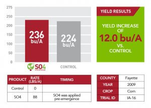 2009 yield results for Fayette County after using SO4 shown through text information, a comparison bar graph, and a red and white table