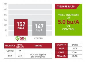 2009 SO4 yield results for Dallas County displayed through informative information like a bar graph and chart
