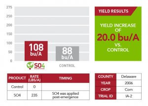 Delaware County yield results of SO4 in 2006 displayed as a green informational text box, a red and white chart, and a red and gray bar graph