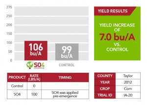 2012 SO4 yield results for Taylor County shown through bar graphs, tables, and text information