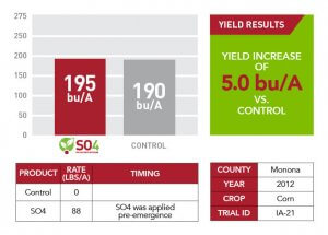 Monona County SO4 yield results in 2012 displayed as text information, bar graphs, and a chart