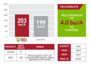 2012 SO4 yield results for Lyon County displayed as a green information text box, a red and gray bar graph, and a table