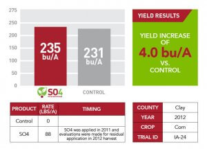 SO4 yield results of SO4 used in Clay County in 2012 shown through information displayed as text boxes, a bar graph, and a table