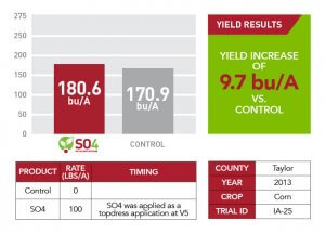 SO4 yield results for Taylor County in 2013 displayed as a red and gray bar graph, table, and green text box