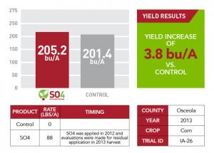 2013 SO4 yield results for Osceola County shown through bar graphs, charts, and informational text