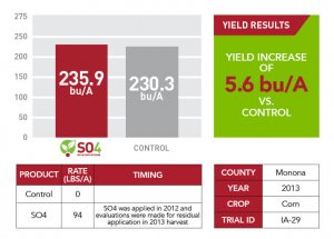 SO4 yield increase for Monona County in 2013 shown as a bar graph, chart, and informational text box