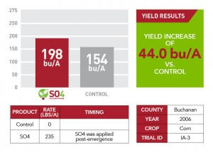Buchanan County yield results for SO4 used in 2006 displayed as a red and gray bar graph, a red and white table, and a green text box