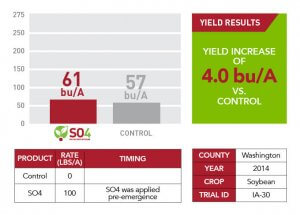 SO4 yield results for Washington County in 2014 displayed as a bar graph, table, and green informational text box