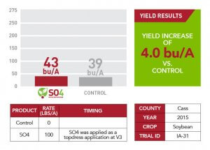 SO4 yield results for Cass County in 2015 shown in information displayed as bar graphs, charts, and text boxes