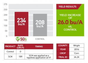 SO4 yield results for Wright County in 2016 displayed as a red and gray bar graph, a text box, and a chart