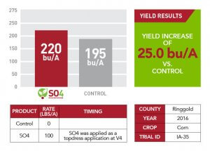 Multiple tables, a bar graph, and a yield results square about SO4 application in Ringgold County in 2016