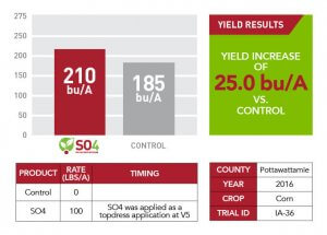 Pottawattamie County yield increase results in 2016 displayed through a red and white table, a red and gray bar graph, and a green text box