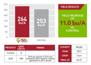 Wright County's yield increase when using SO4 in 2017 shown through a red and gray bar graph, a green text box, and a red and white chart