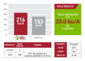Yield increase SO4 results for Ringgold County in 2017 displayed through a green information text box, a red and gray comparison graph, and a red and white table