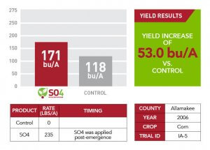 Allamakee County yield results for SO4 in 2006 displayed as a green text square, red and white table, and a red and gray bar graph