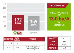 Story County yield results of SO4 in 2008 displayed as a comparison bar graph, a table, and a green text box