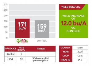 2008 Story County yield results for SO4 displayed as a comparison bar graph, a green text box, and a table