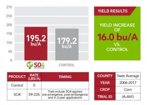 State average SO4 yield results from 2006-2017 shown through a red and gray comparison graph, a green informational text box, and a red and white chart