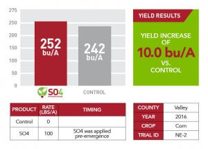 Yield increase results for 2016 in Valley County displayed through a red and gray bar graph, green text box, and red and white table