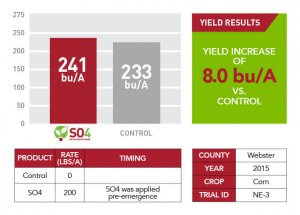2015 yield increase results for Webster county shown through a green informational text box, a red and gray bar graph, and a red and white chart
