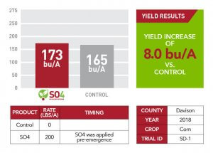 2018 yield results for SO4 in Davison County displayed with a red and gray bar graph, red and white table, and a green information text box