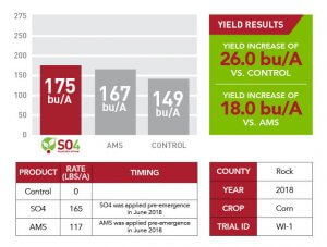 2017 yield increase results of SO4 in Rock County shown through a red and gray bar graph, red and white table, and a green text box with information